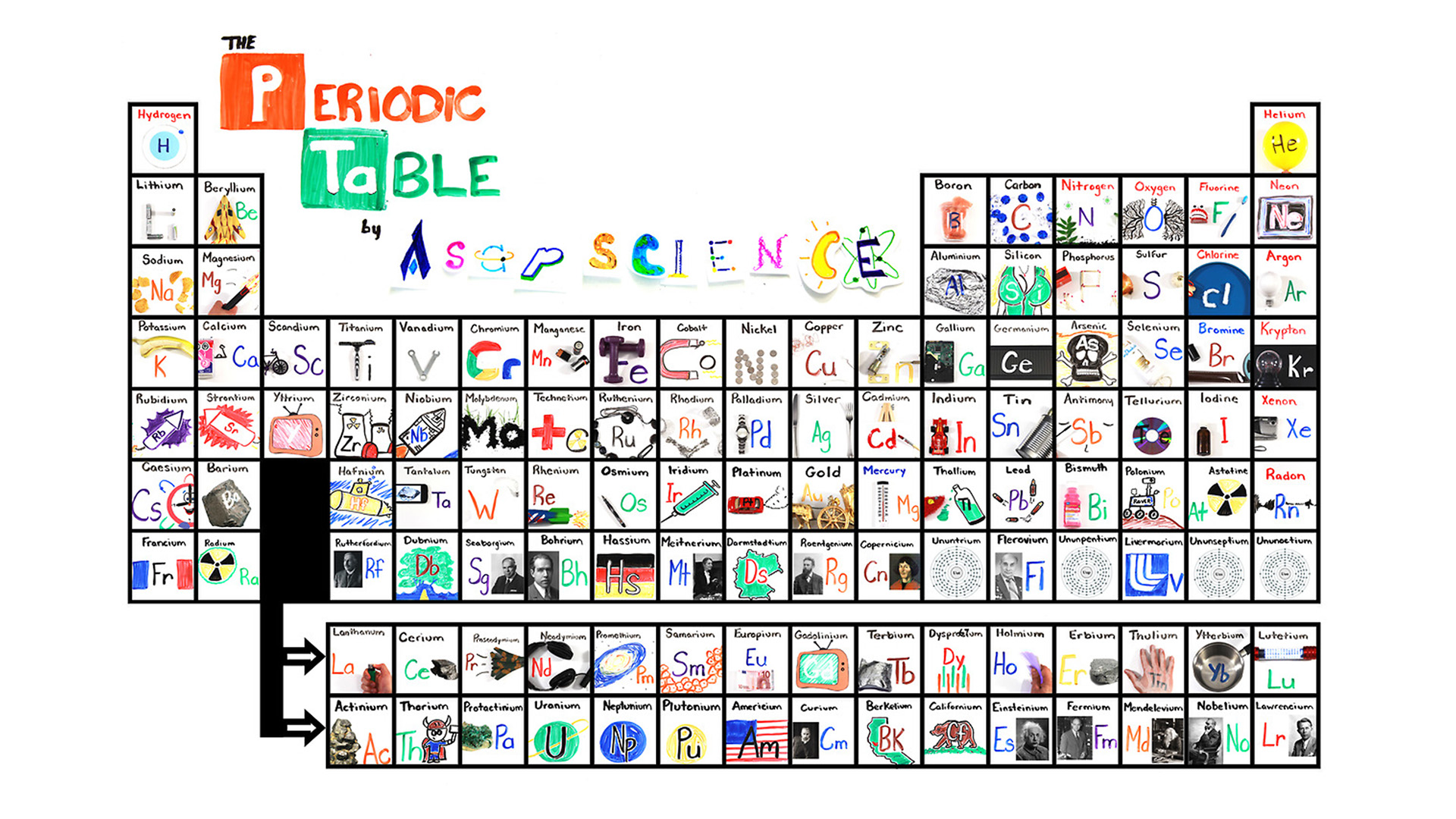 Science the elements song download gamestrikefo Image collections
